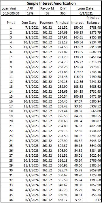 Estimated Simple Interest Amortization