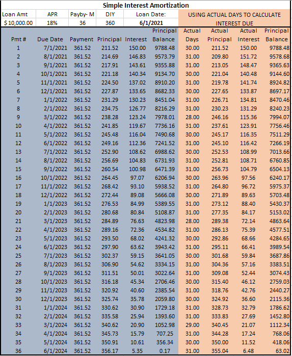 Estimated Simple Interest Amortization with Actual Days calculations.
