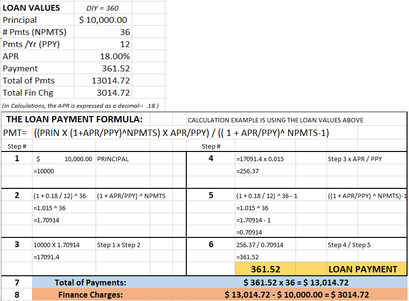 Loan Payment Formula and Calculation